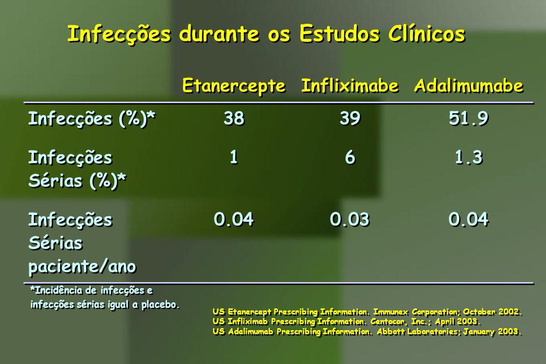 Infecções durante os Estudos Clínicos US Etanercept Prescribing Information. Immunex Corporation; October 2002. US Infliximab Prescribing Information.