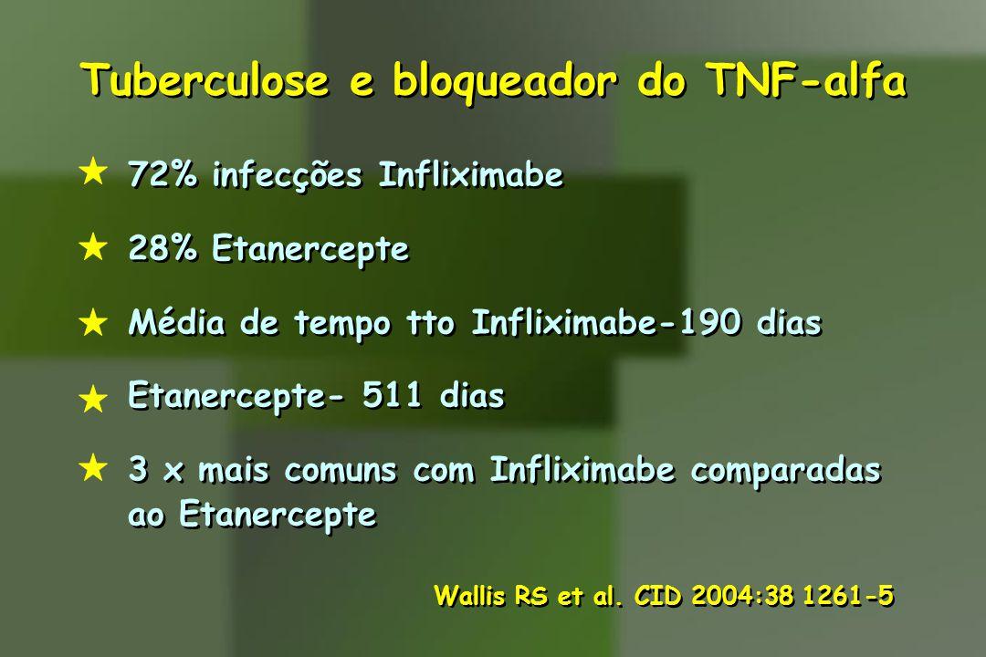 Tuberculose e bloqueador do TNF-alfa 72% infecções Infliximabe 28% Etanercepte Média de tempo tto Infliximabe-190 dias Etanercepte- 511 dias 3 x mais