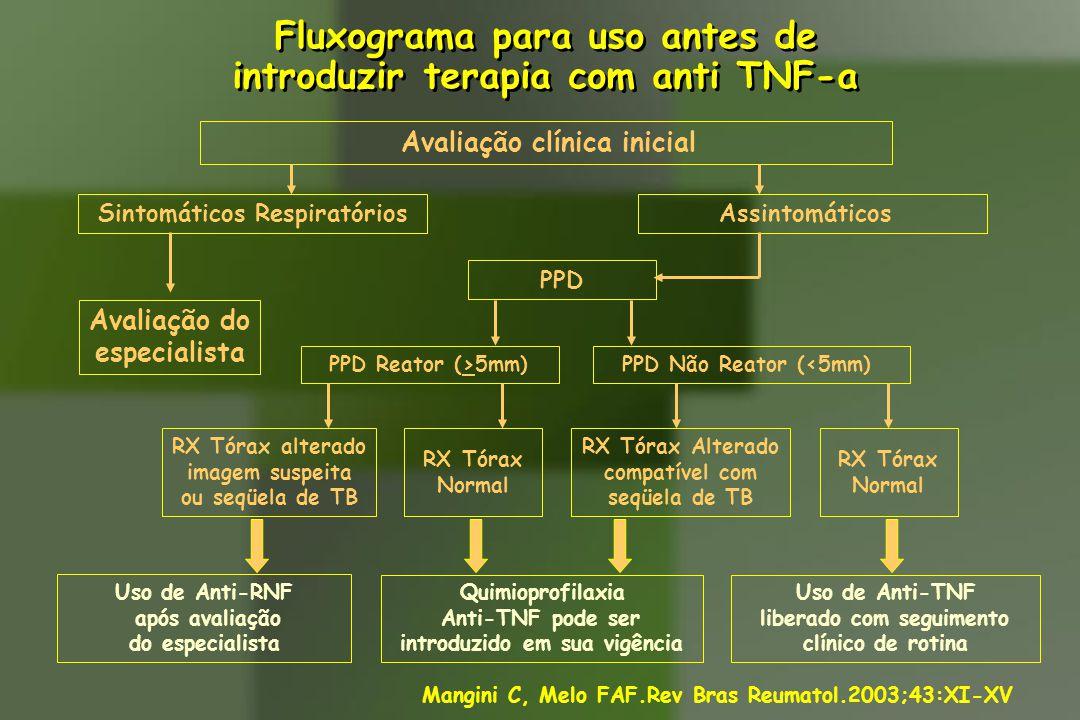 Fluxograma para uso antes de introduzir terapia com anti TNF-a Fluxograma para uso antes de introduzir terapia com anti TNF-a Avaliação clínica inicia