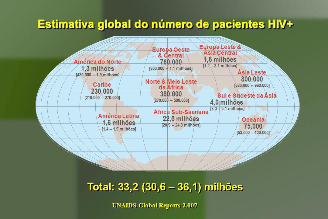 Estimativa global do número de pacientes HIV+ Total: 33,2 (30,6 – 36,1) milhões Europa Oeste & Central 760.000 [600.000 – 1,1 milhões] Norte & Meio Le