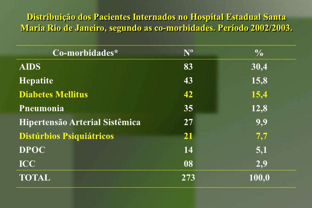 Co-morbidades*Nº % AIDS8330,4 Hepatite4315,8 Diabetes Mellitus4215,4 Pneumonia3512,8 Hipertensão Arterial Sistêmica27 9,9 Distúrbios Psiquiátricos21 7
