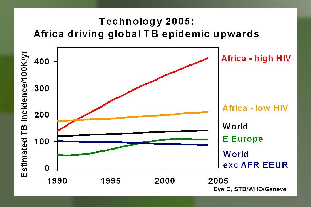 AIDS - 25.000 casos / ano - 613.000 infectados - 9,6% comTB ativa - Prop.