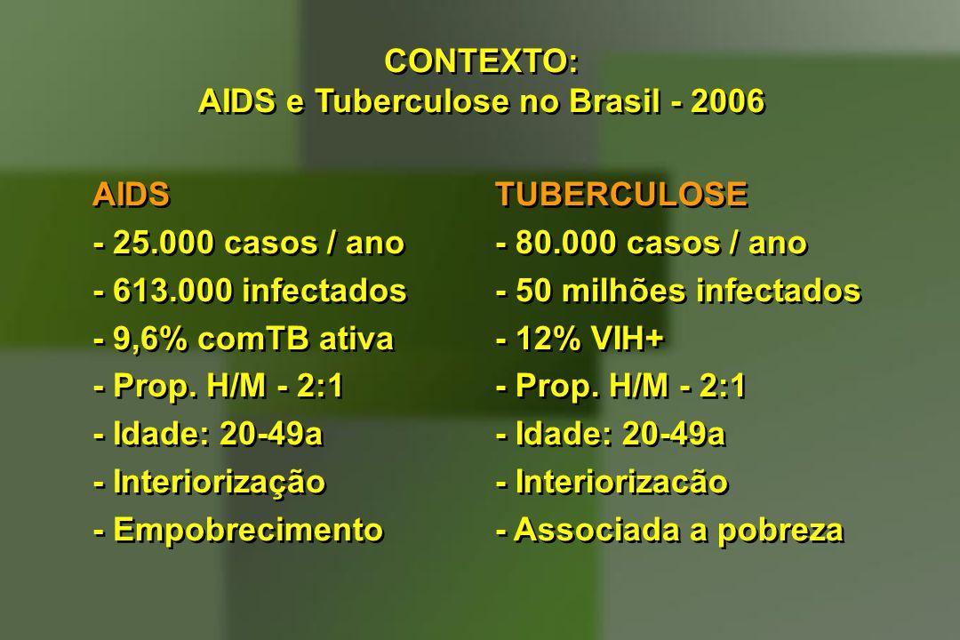 AIDS - 25.000 casos / ano - 613.000 infectados - 9,6% comTB ativa - Prop. H/M - 2:1 - Idade: 20-49a - Interiorização - Empobrecimento AIDS - 25.000 ca
