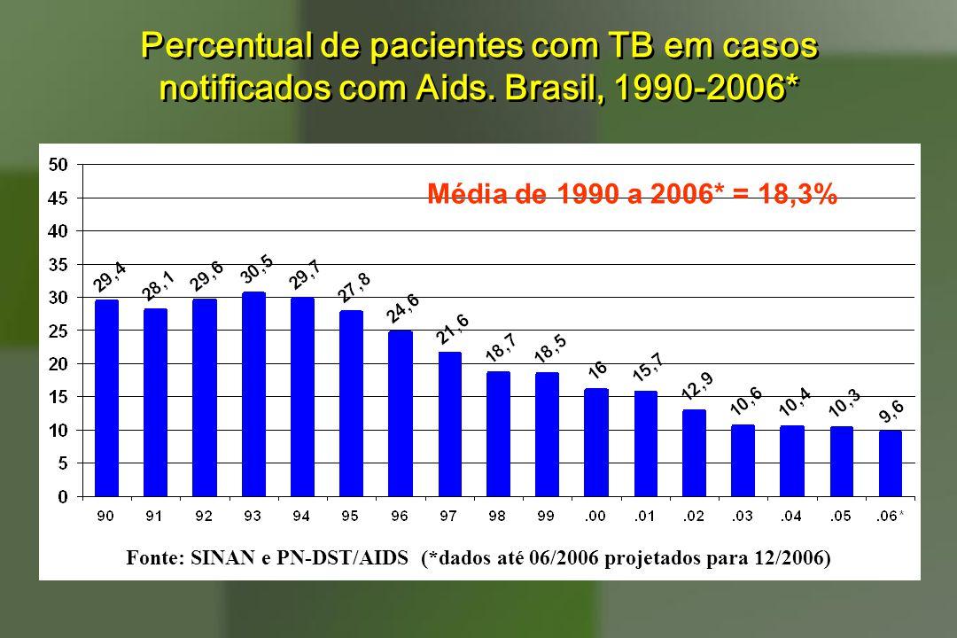 Percentual de pacientes com TB em casos notificados com Aids. Brasil, 1990-2006* Fonte: SINAN e PN-DST/AIDS (*dados até 06/2006 projetados para 12/200