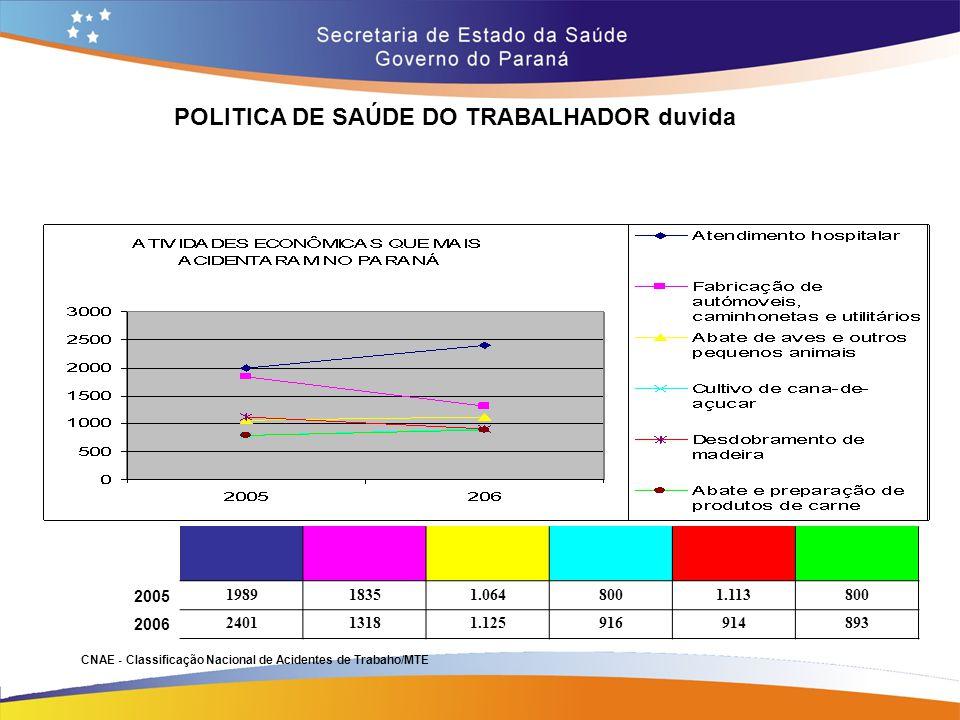 POLITICA DE SAÚDE DO TRABALHADOR duvida Trajeto 14,7 2005 198918351.0648001.113800 2006 240113181.125916914893 CNAE - Classificação Nacional de Aciden