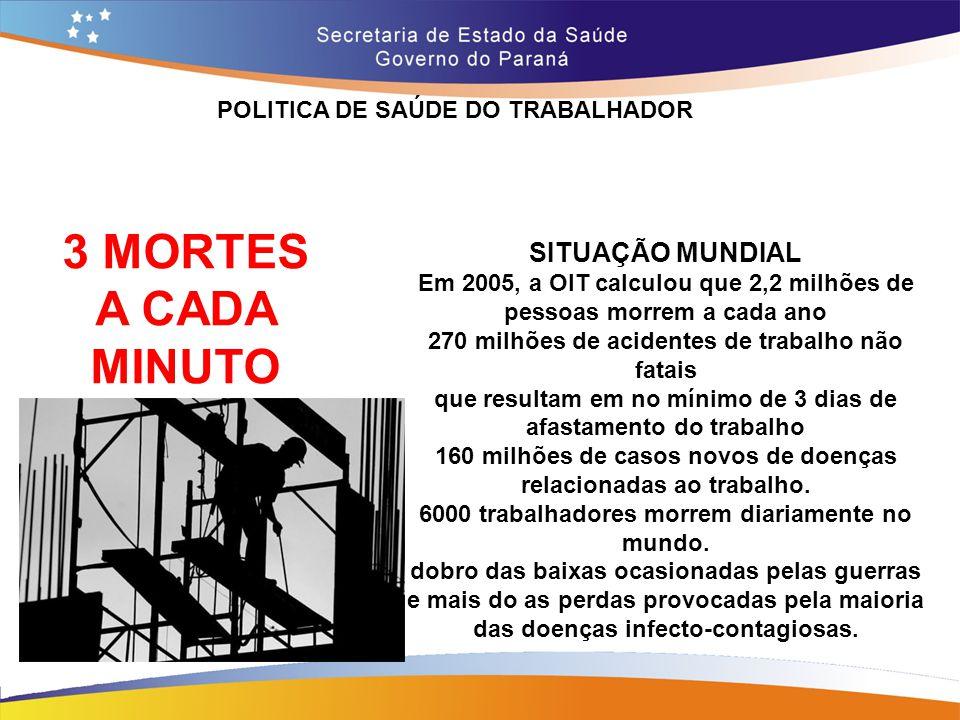 POLITICA DE SAÚDE DO TRABALHADOR SITUAÇÃO MUNDIAL Em 2005, a OIT calculou que 2,2 milhões de pessoas morrem a cada ano 270 milhões de acidentes de tra