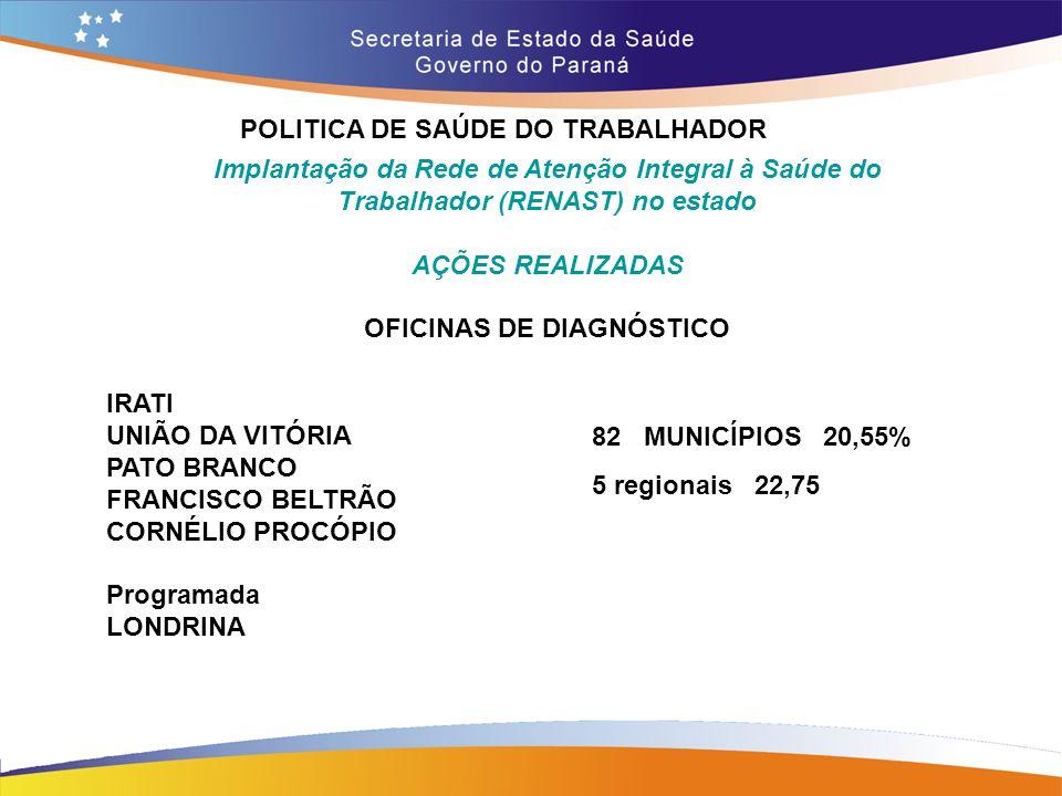 POLITICA DE SAÚDE DO TRABALHADOR Trajeto 14,7 Implantação da Rede de Atenção Integral à Saúde do Trabalhador (RENAST) no estado AÇÕES REALIZADAS OFICI