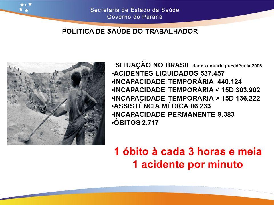 POLITICA DE SAÚDE DO TRABALHADOR SITUAÇÃO NO BRASIL dados anuário previdência 2006 ACIDENTES LIQUIDADOS 537.457 INCAPACIDADE TEMPORÁRIA 440.124 INCAPA