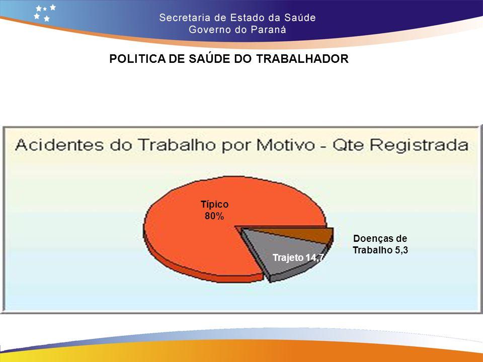 POLITICA DE SAÚDE DO TRABALHADOR Típico 80% Trajeto 14,7 Doenças de Trabalho 5,3