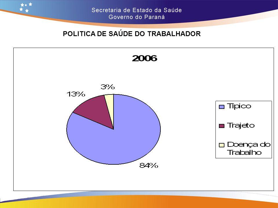 POLITICA DE SAÚDE DO TRABALHADOR Trajeto 14,7