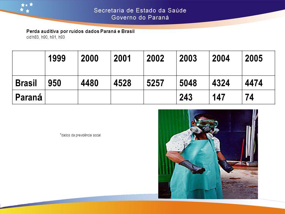 Perda auditiva por ruídos dados Paraná e Brasil cid h83, h90, h91, h93 1999200020012002200320042005 Brasil950448045285257504843244474 Paran á 24314774