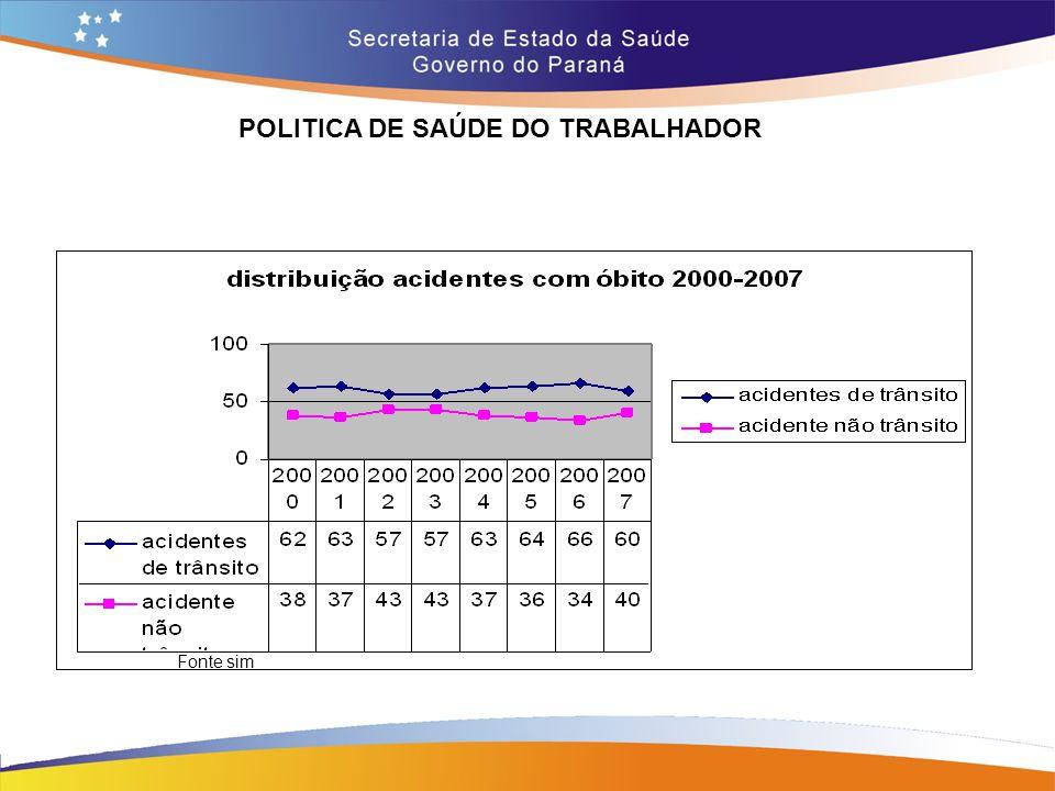 POLITICA DE SAÚDE DO TRABALHADOR Trajeto 14,7 Fonte sim