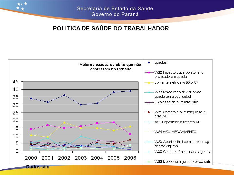 POLITICA DE SAÚDE DO TRABALHADOR Trajeto 14,7 Dados sim