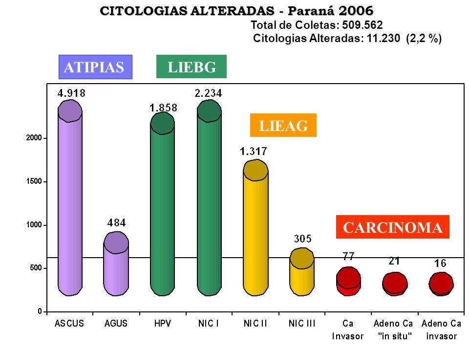 CITOLOGIAS ALTERADAS - Paraná 2006 Total de Coletas: 509.562 Citologias Alteradas: 11.230 (2,2 %) ATIPIAS LIEBG LIEAG CARCINOMA