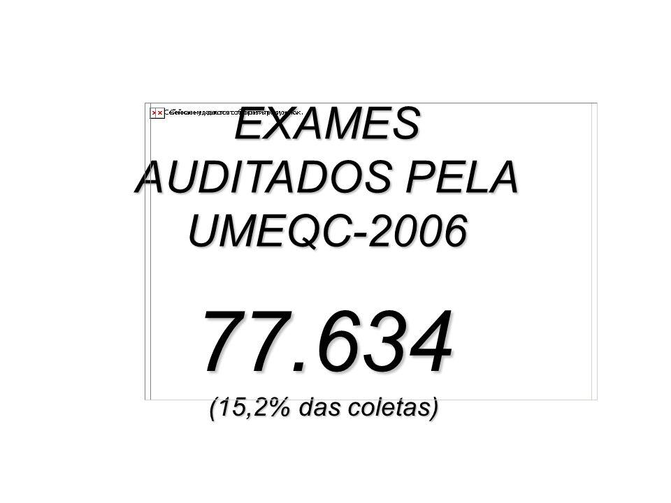 EXAMES AUDITADOS PELA UMEQC-2006 77.634 (15,2% das coletas)