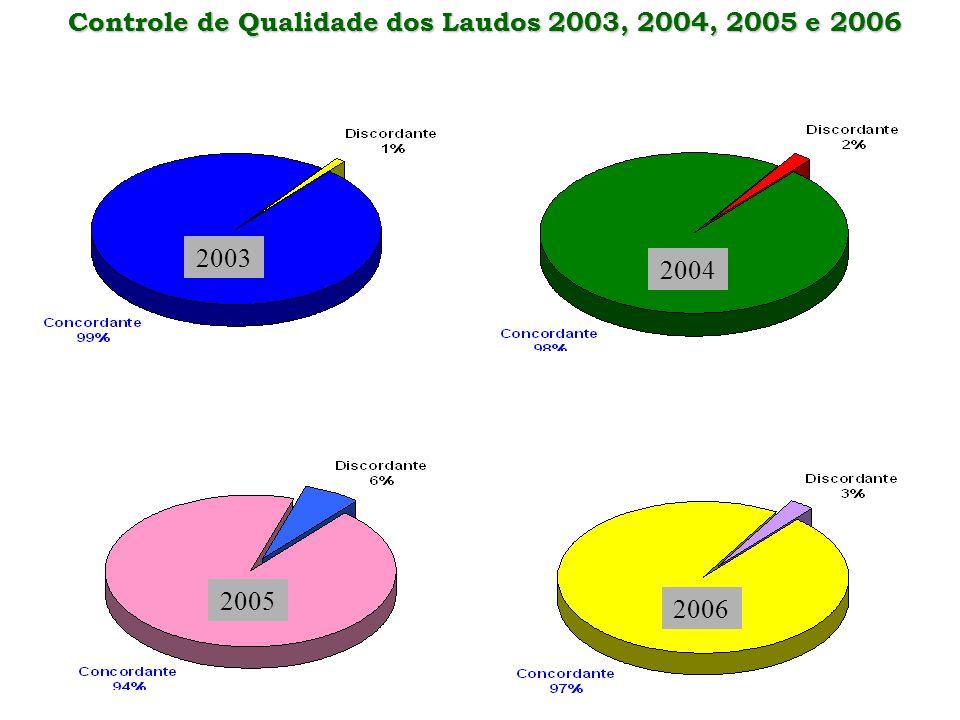 Controle de Qualidade dos Laudos 2003, 2004, 2005 e 2006 Controle de Qualidade dos Laudos 2003, 2004, 2005 e 2006 2003 2004 2005 2006