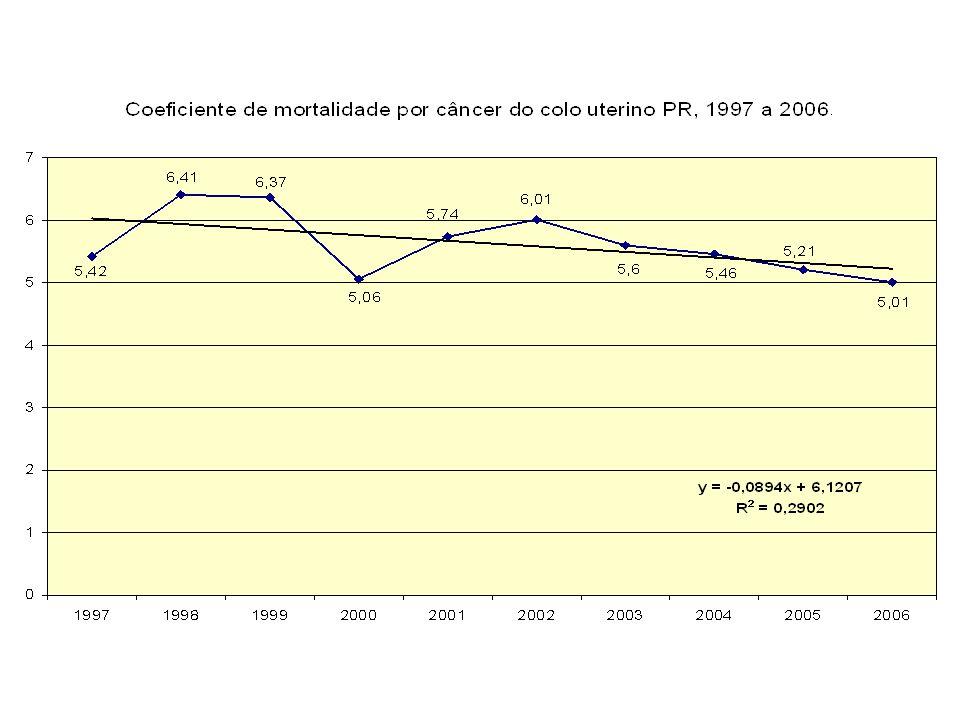 Sistema de Busca Ativa 2004 - 8423 exames cadastrados 2005 - 10547 exames cadastrados 2006 - 3564 exames cadastrados (até jun) total de exames cadastros desde 2000= 34.616 mulheres acompanhadas/cadastros acessados pelos municípios -12 676 (36,6%)