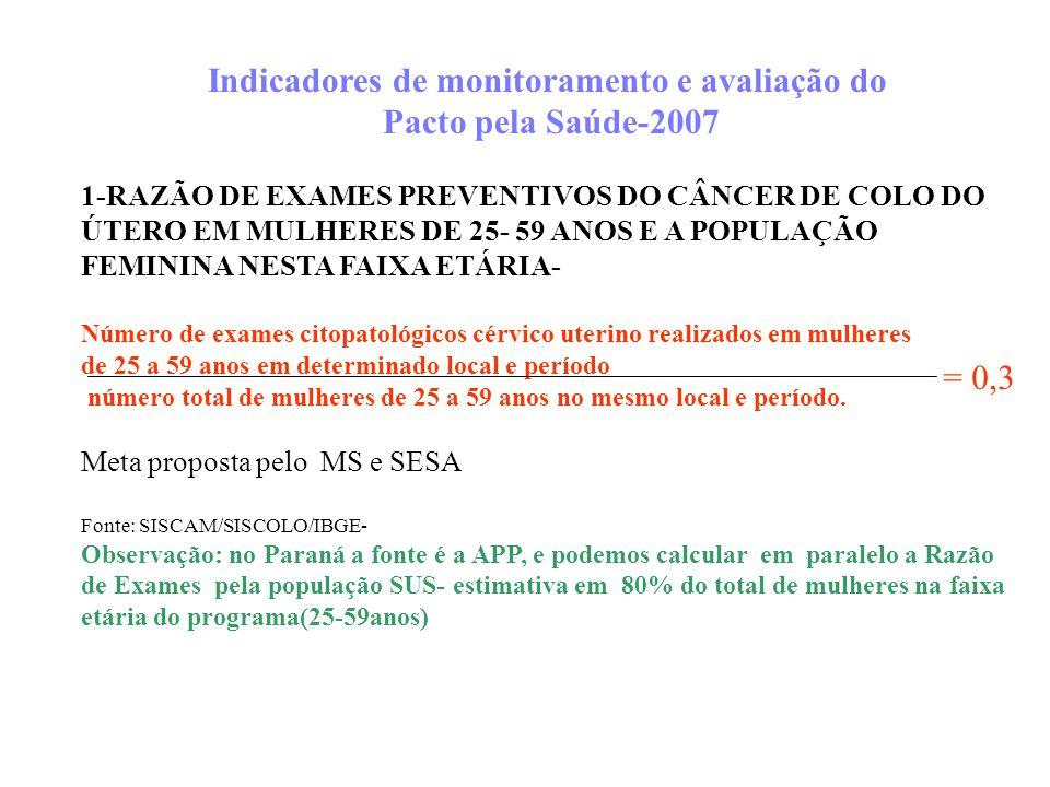 Indicadores de monitoramento e avaliação do Pacto pela Saúde-2007 1-RAZÃO DE EXAMES PREVENTIVOS DO CÂNCER DE COLO DO ÚTERO EM MULHERES DE 25- 59 ANOS