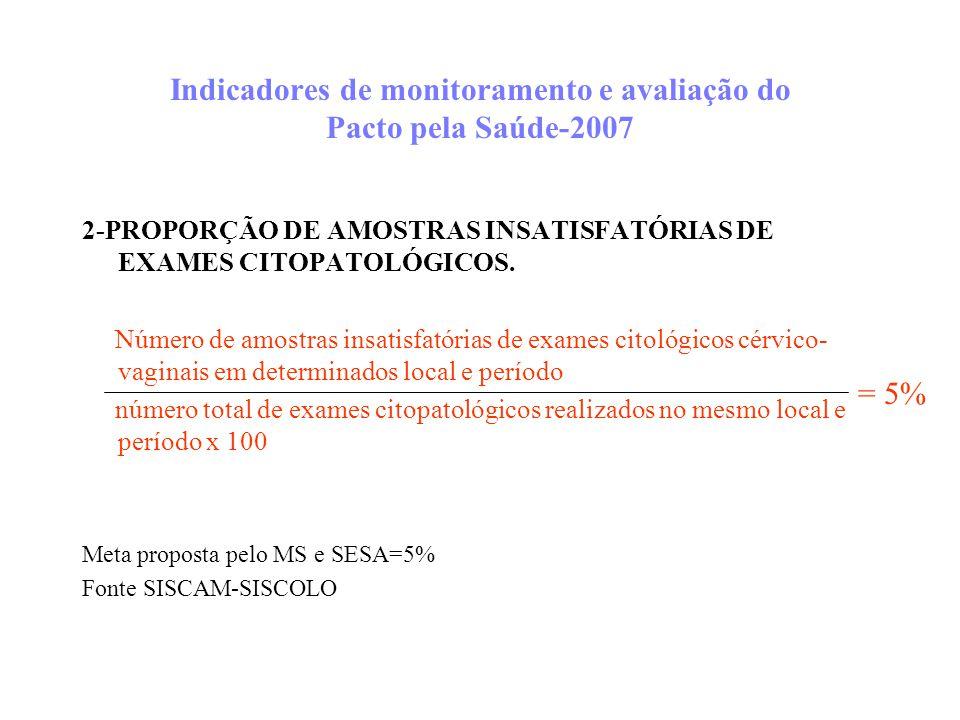 Indicadores de monitoramento e avaliação do Pacto pela Saúde-2007 2-PROPORÇÃO DE AMOSTRAS INSATISFATÓRIAS DE EXAMES CITOPATOLÓGICOS. Número de amostra