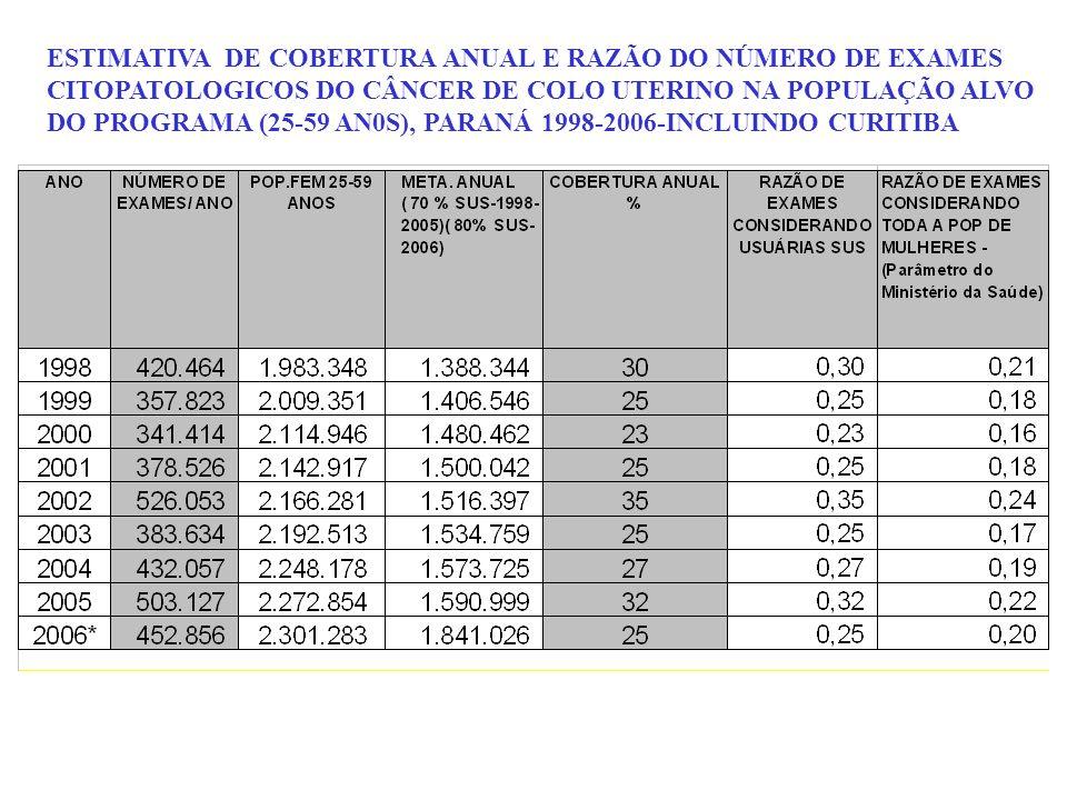 ESTIMATIVA DE COBERTURA ANUAL E RAZÃO DO NÚMERO DE EXAMES CITOPATOLOGICOS DO CÂNCER DE COLO UTERINO NA POPULAÇÃO ALVO DO PROGRAMA (25-59 AN0S), PARANÁ