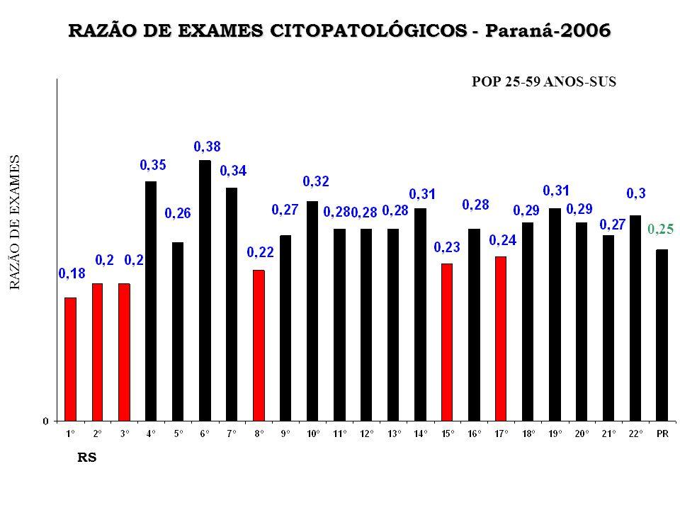 RAZÃO DE EXAMES CITOPATOLÓGICOS - Paraná-2006 RAZÃO DE EXAMES RS 0,25 POP 25-59 ANOS-SUS