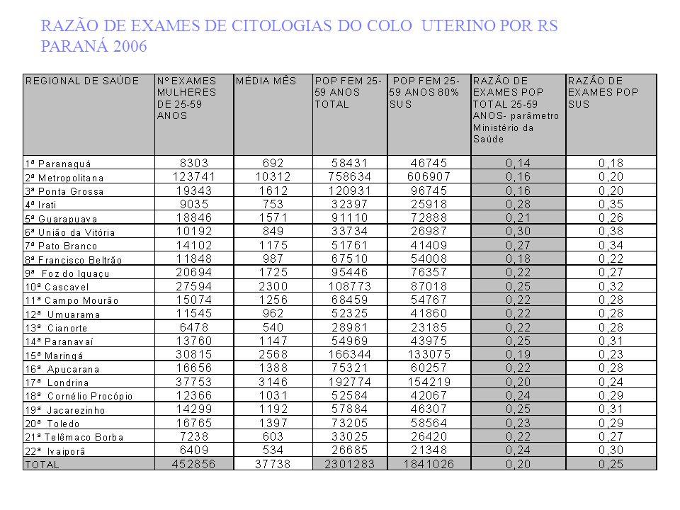 RAZÃO DE EXAMES DE CITOLOGIAS DO COLO UTERINO POR RS PARANÁ 2006