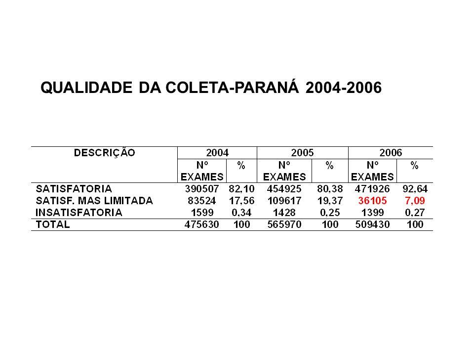 QUALIDADE DA COLETA-PARANÁ 2004-2006
