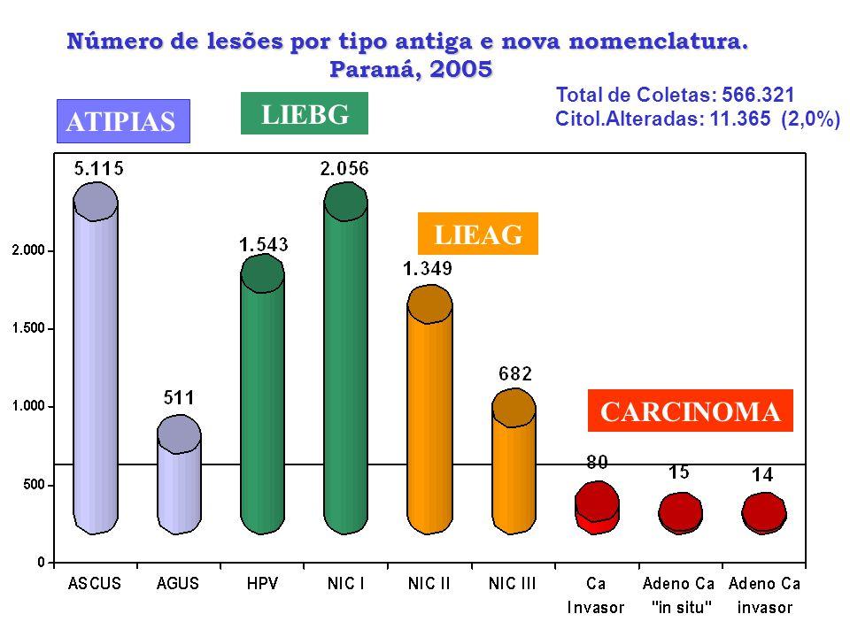 Número de lesões por tipo antiga e nova nomenclatura. Paraná, 2005 Paraná, 2005 CARCINOMA LIEBG ATIPIAS LIEAG Total de Coletas: 566.321 Citol.Alterada