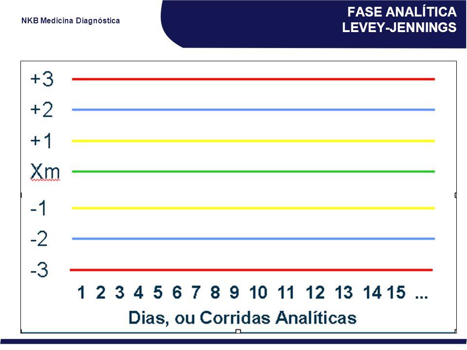 NKB Medicina Diagnóstica FASE ANALÍTICA LEVEY-JENNINGS