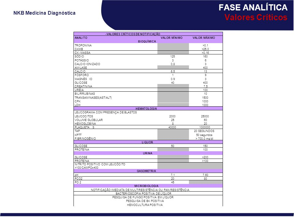 NKB Medicina Diagnóstica FASE ANALÍTICA Valores Críticos HEMOCULTURA POSITIVA
