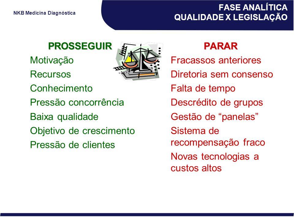 NKB Medicina Diagnóstica PROSSEGUIR Motivação Recursos Conhecimento Pressão concorrência Baixa qualidade Objetivo de crescimento Pressão de clientesPA