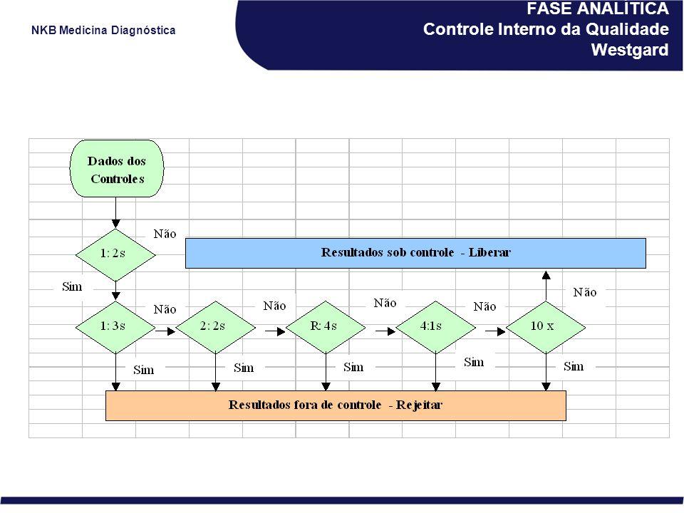 NKB Medicina Diagnóstica FASE ANALÍTICA Controle Interno da Qualidade Westgard