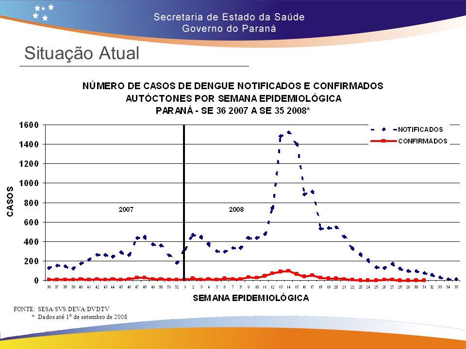Situação Atual FONTE: SESA/SVS/DEVA/DVDTV * Dados at é 1 º de setembro de 2008