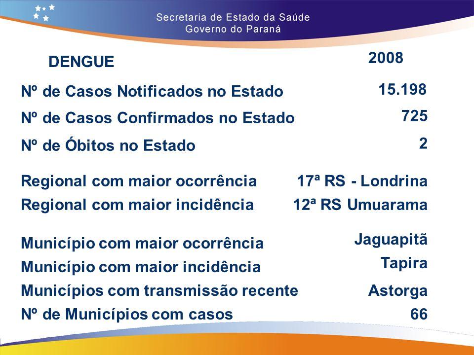 Nº de Casos Notificados no Estado Nº de Casos Confirmados no Estado 15.198 725 Astorga 2008 Municípios com transmissão recente Nº de Municípios com ca