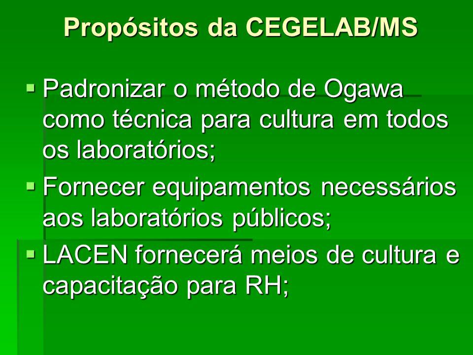 Propósitos da CEGELAB/MS  Padronizar o método de Ogawa como técnica para cultura em todos os laboratórios;  Fornecer equipamentos necessários aos la