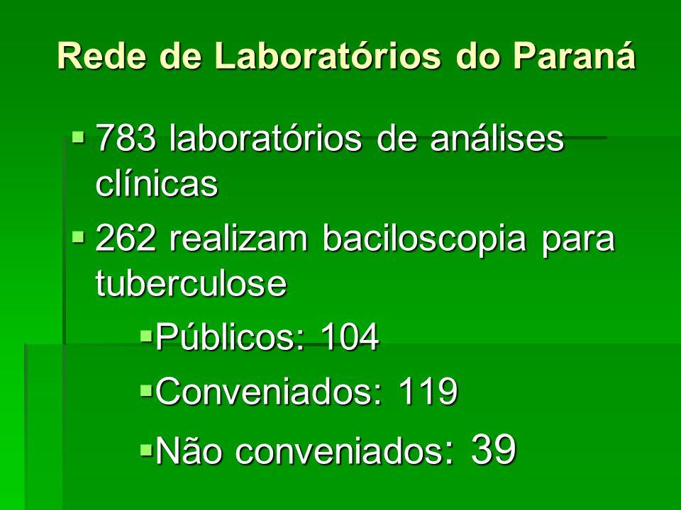 Rede de Laboratórios do Paraná  783 laboratórios de análises clínicas  262 realizam baciloscopia para tuberculose  Públicos: 104  Conveniados: 119