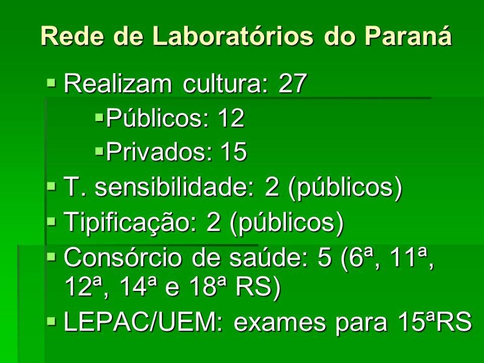  Realizam cultura: 27  Públicos: 12  Privados: 15  T. sensibilidade: 2 (públicos)  Tipificação: 2 (públicos)  Consórcio de saúde: 5 (6ª, 11ª, 12