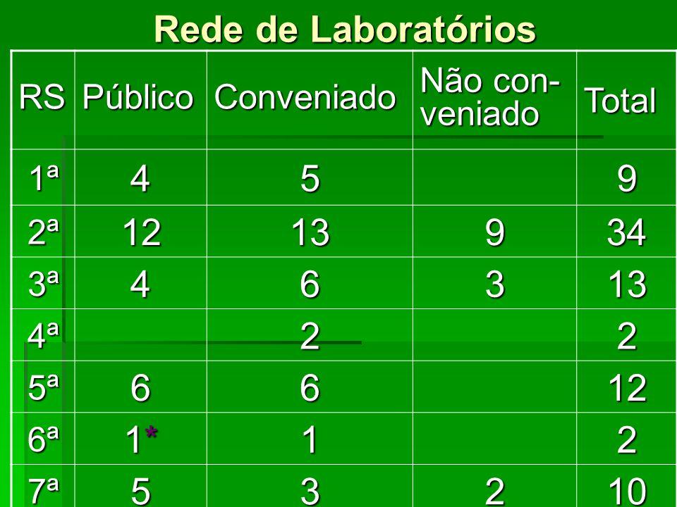 Rede de Laboratórios RSPúblicoConveniado Não con- veniado Total 1ª459 2ª1213934 3ª46313 4ª22 5ª6612 6ª 1*1*1*1*12 7ª53210