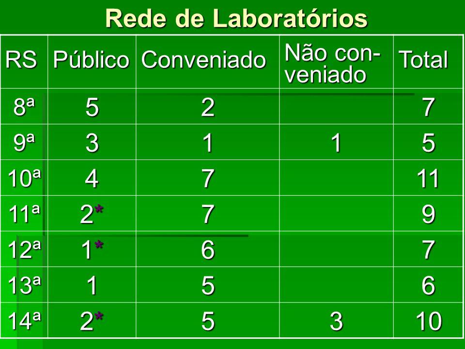 Rede de Laboratórios RSPúblicoConveniado Não con- veniadoTotal 8ª527 9ª3115 10ª4711 11ª 2*2*2*2*79 12ª 1*1*1*1*67 13ª156 14ª 2*2*2*2*5310
