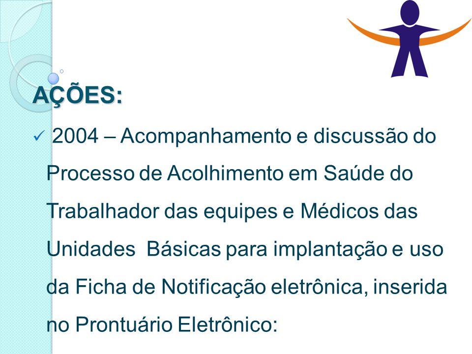 AÇÕES: 2004 – Acompanhamento e discussão do Processo de Acolhimento em Saúde do Trabalhador das equipes e Médicos das Unidades Básicas para implantaçã