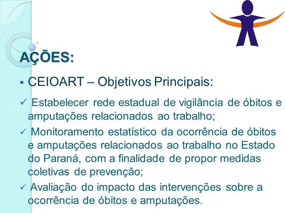 AÇÕES:  CEIOART – Objetivos Principais: Estabelecer rede estadual de vigilância de óbitos e amputações relacionados ao trabalho; Monitoramento estatí