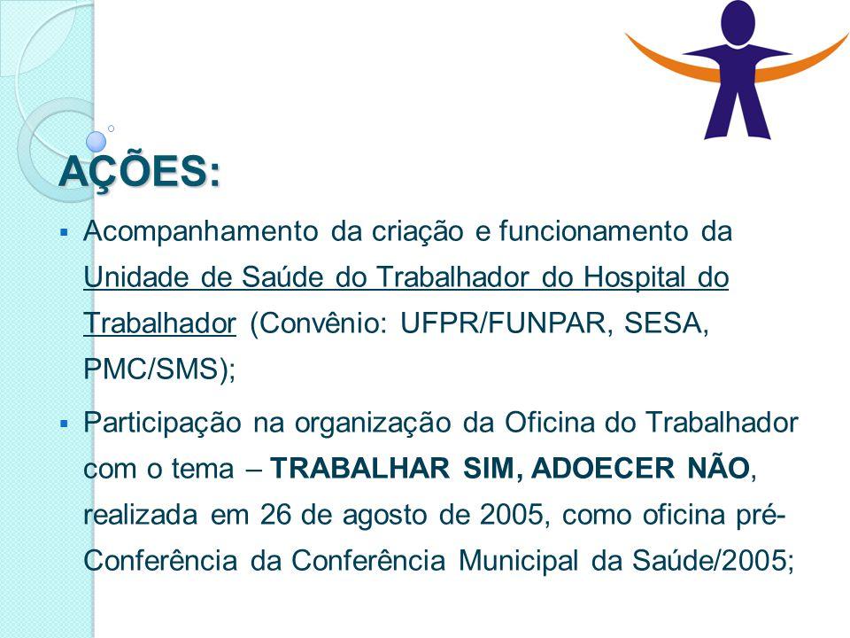 AÇÕES:  Acompanhamento da criação e funcionamento da Unidade de Saúde do Trabalhador do Hospital do Trabalhador (Convênio: UFPR/FUNPAR, SESA, PMC/SMS