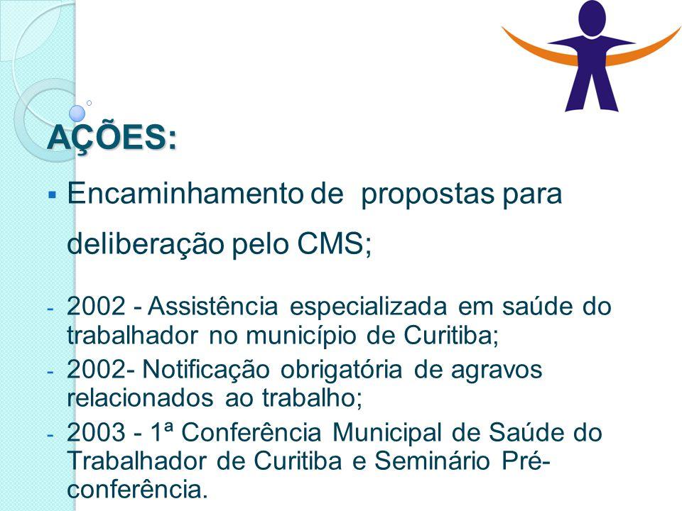 AÇÕES:  Encaminhamento de propostas para deliberação pelo CMS; - 2002 - Assistência especializada em saúde do trabalhador no município de Curitiba; -