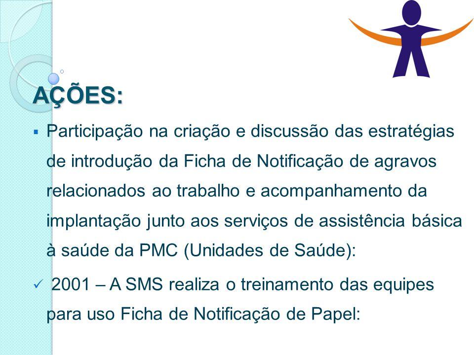 AÇÕES:  Participação na criação e discussão das estratégias de introdução da Ficha de Notificação de agravos relacionados ao trabalho e acompanhament