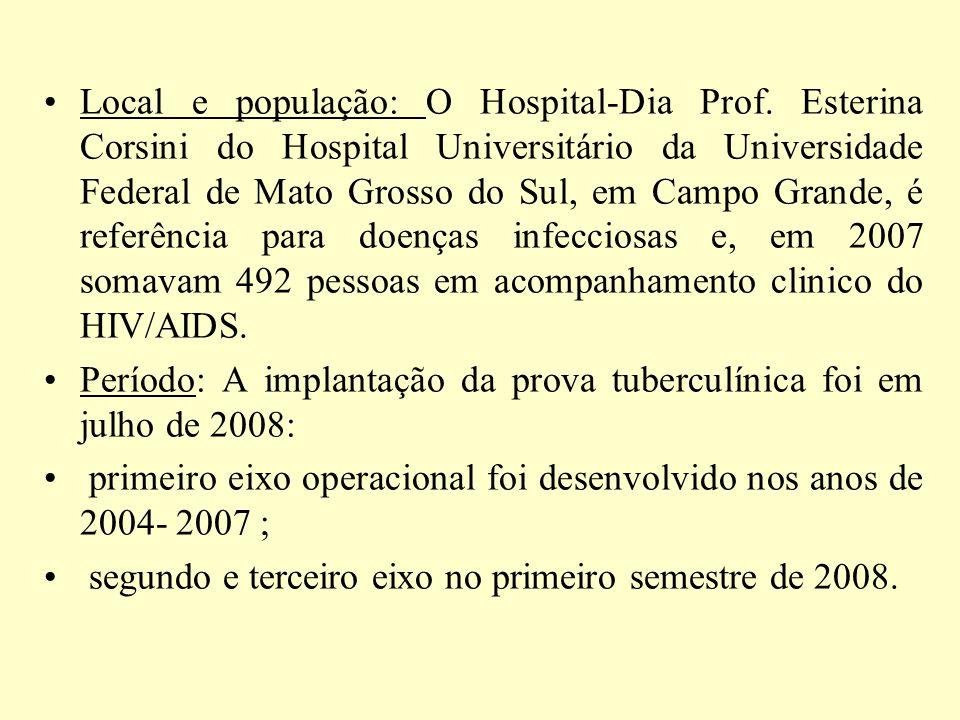 Local e população: O Hospital-Dia Prof. Esterina Corsini do Hospital Universitário da Universidade Federal de Mato Grosso do Sul, em Campo Grande, é r