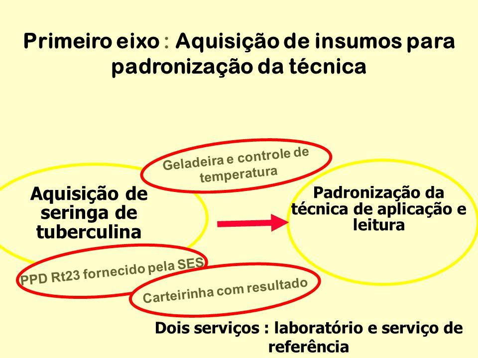 Aquisição de seringa de tuberculina Padronização da técnica de aplicação e leitura Dois serviços : laboratório e serviço de referência Geladeira e con