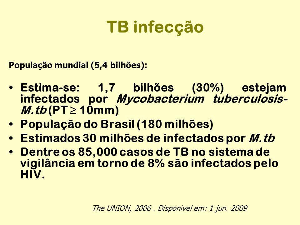 TB infecção População mundial (5,4 bilhões): Estima-se: 1,7 bilhões (30%) estejam infectados por Mycobacterium tuberculosis- M.tb (PT ≥ 10mm) Populaçã