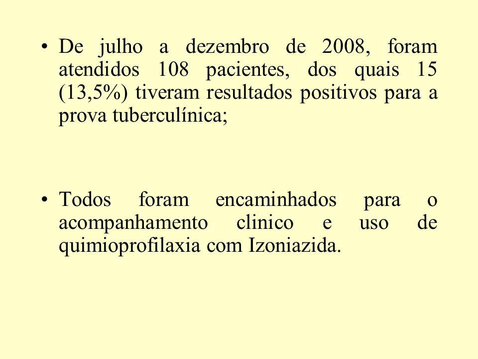 De julho a dezembro de 2008, foram atendidos 108 pacientes, dos quais 15 (13,5%) tiveram resultados positivos para a prova tuberculínica; Todos foram
