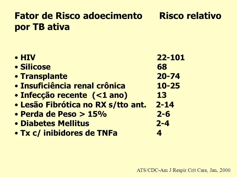 Fator de Risco adoecimento Risco relativo por TB ativa HIV 22-101 Silicose 68 Transplante 20-74 Insuficiência renal crônica10-25 Infecção recente (<1