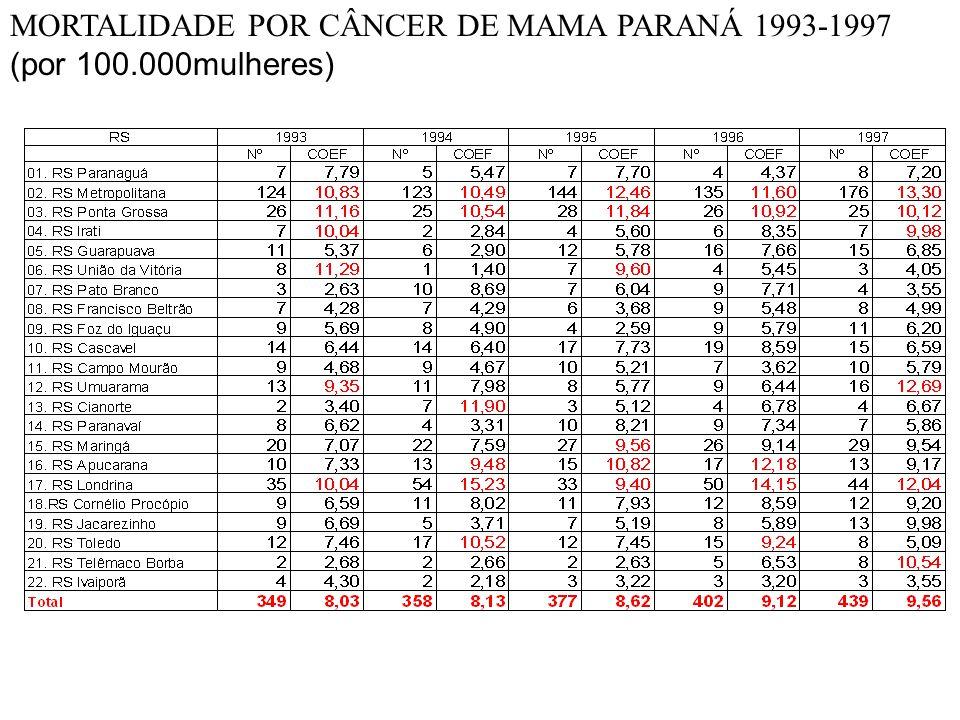MORTALIDADE POR CÂNCER DE MAMA PARANÁ 1993-1997 (por 100.000mulheres)